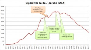 Rökning USA 1900-2006